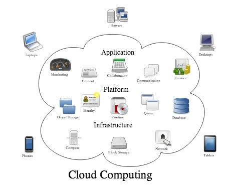 What Is Cloud Computing, explained via diagram