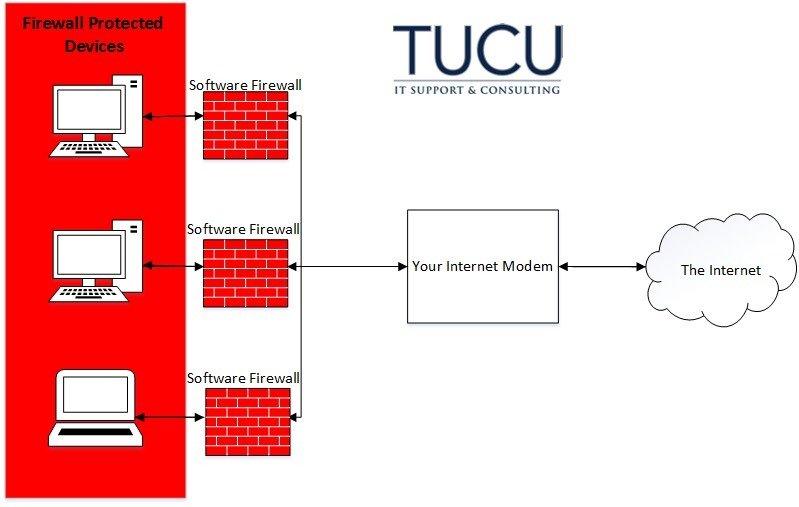 diagram of software firewall
