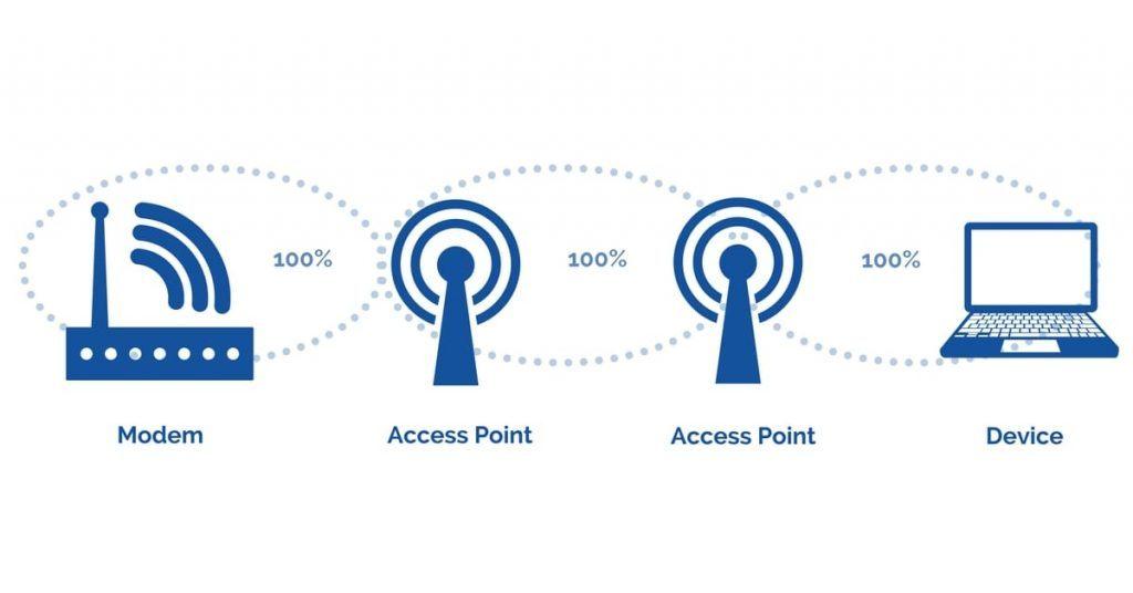 Full Signal Strength WiFi Solution