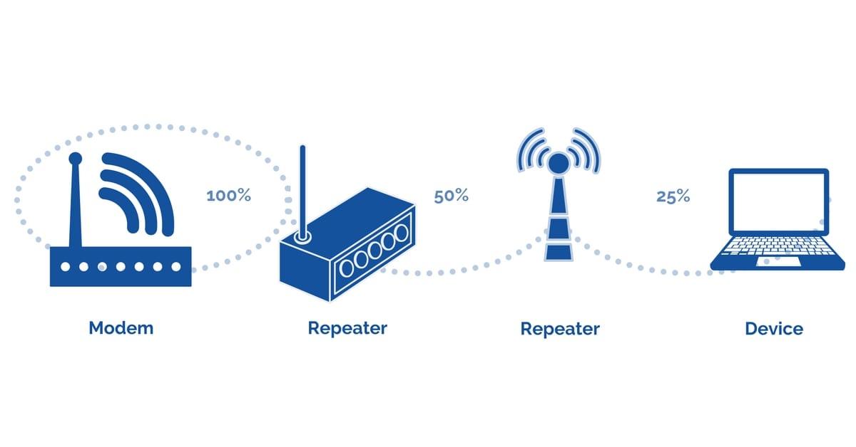 WiFi Repeaters Drop Signal