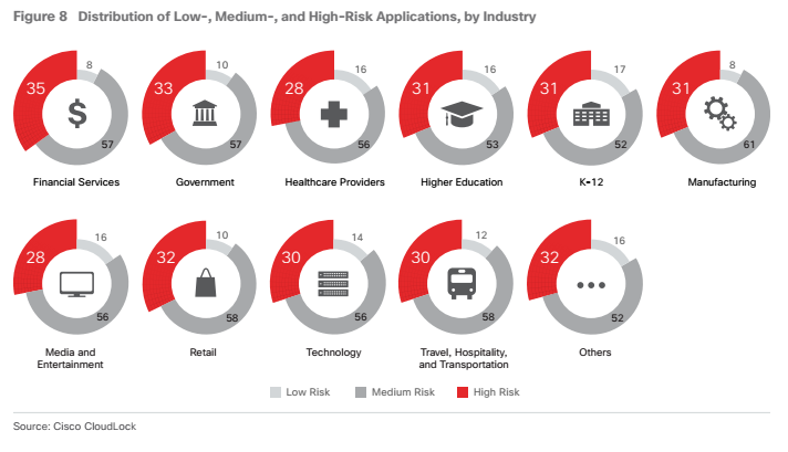 high risk applications by industry