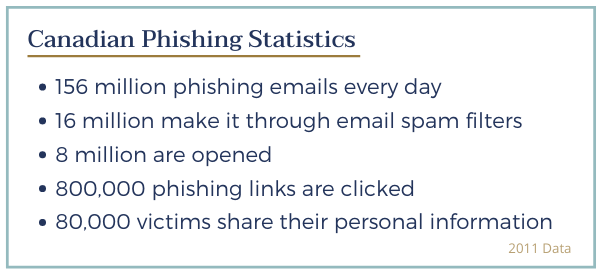 Canadian Phishing Statistics Exerpt from 2011 data