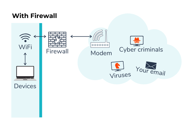 depiction of network with firewall