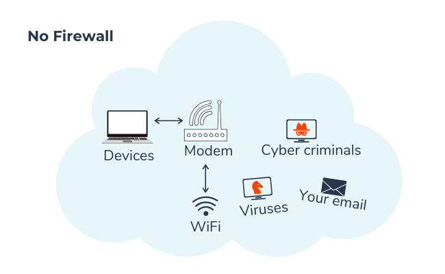 depiction of network without a firewall