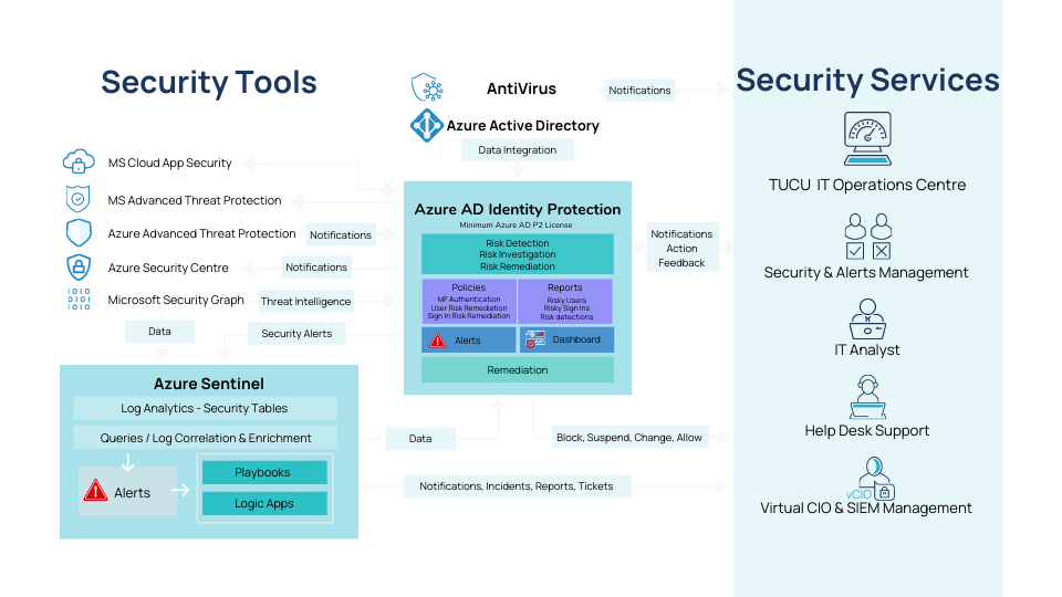 Diagram of modern cloud security services for small business