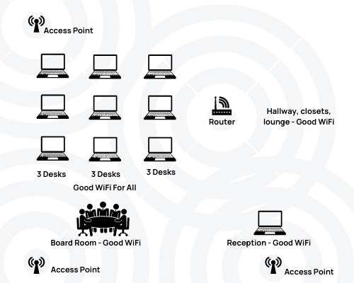 Diagram of WiFi solution showing good Wifi signal with access points