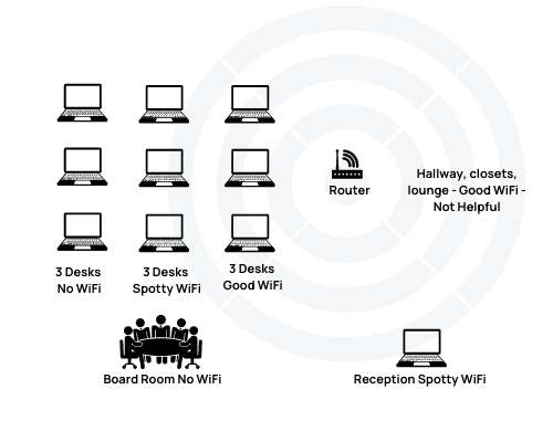 Diagram of spotty wifi with router only