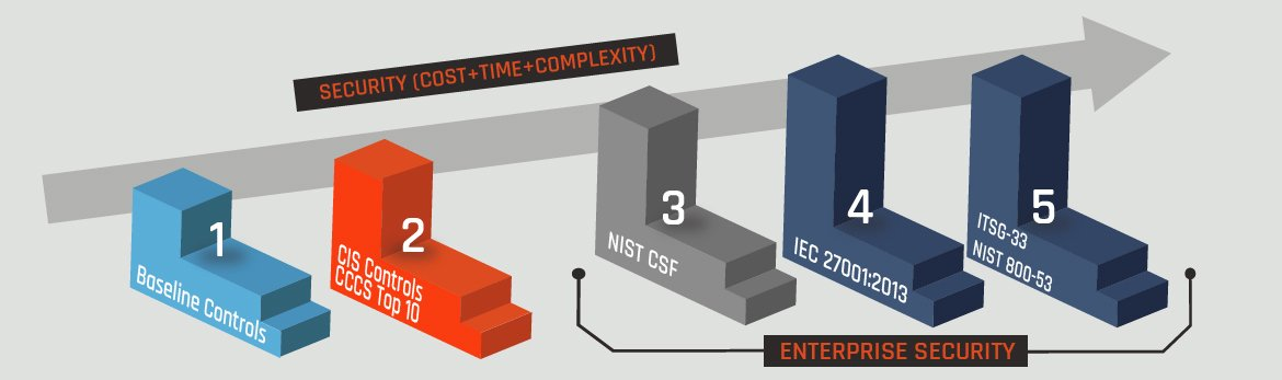 it compliance process over time